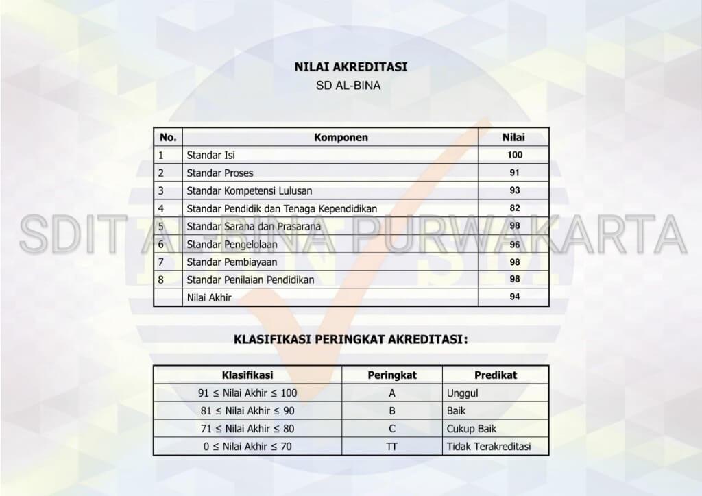 sertifikat akreditasi sdit al bina purwakarta